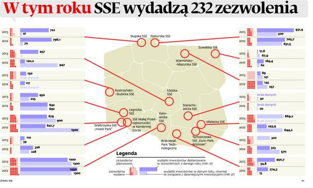 W tym roku SSE wydadzą 232 zezwolenia