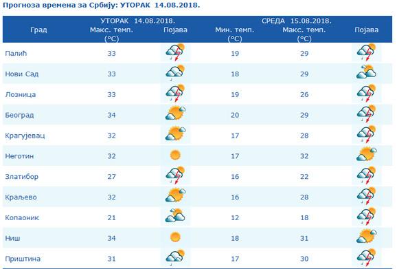 Vreme u Srbiji danas