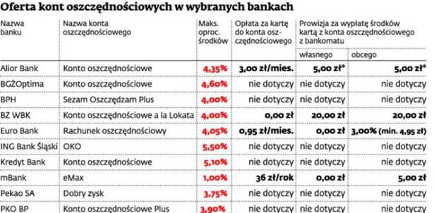 Oferta kont oszczędnościowych w wybranych bankach