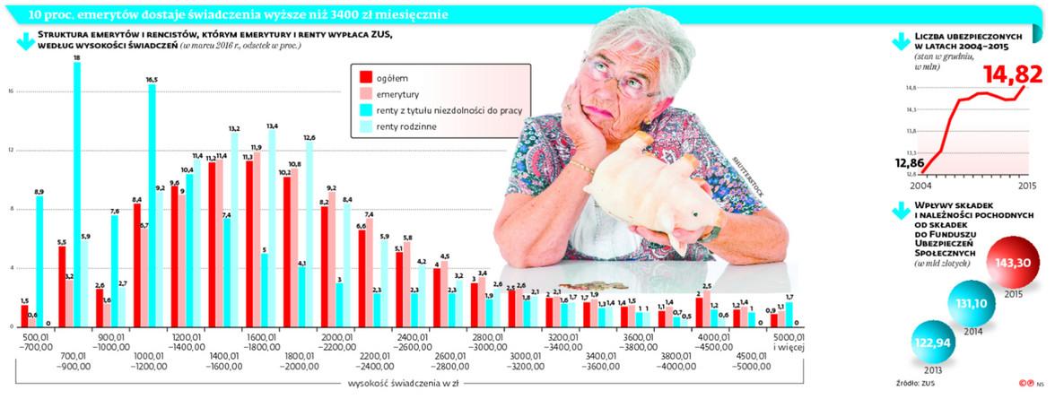 10 proc. emerytów dostaje świadczenia wyższe niż 3400 zł miesięcznie