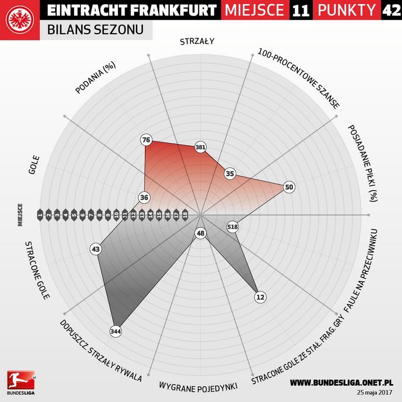Eintracht Frankfurt - infografika