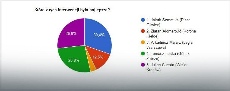 Wyniki głosowania na najlepszą interwencję 33. kolejki