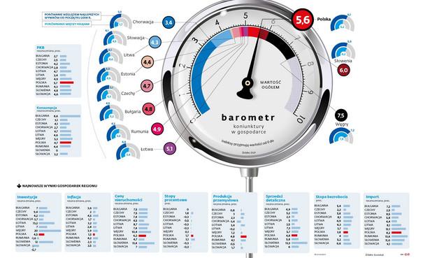 Barometr koniunktury w gospodarce