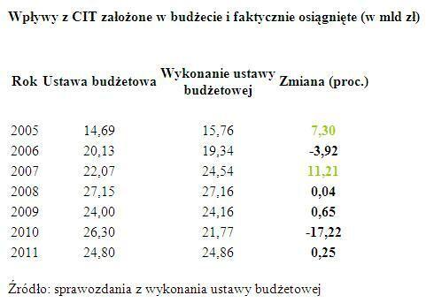 Wpływy z CIT założone w budżecie i faktycznie osiągnięte (w mld zł)