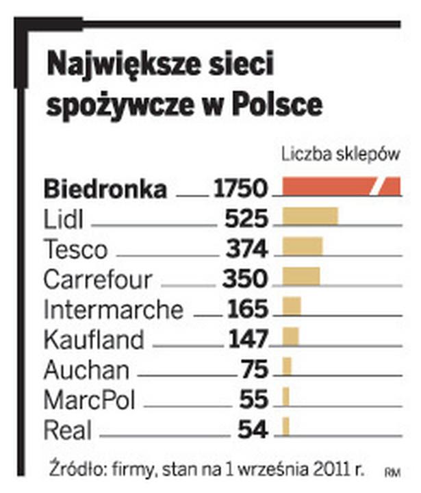 Największe sieci spożywcze w Polsce
