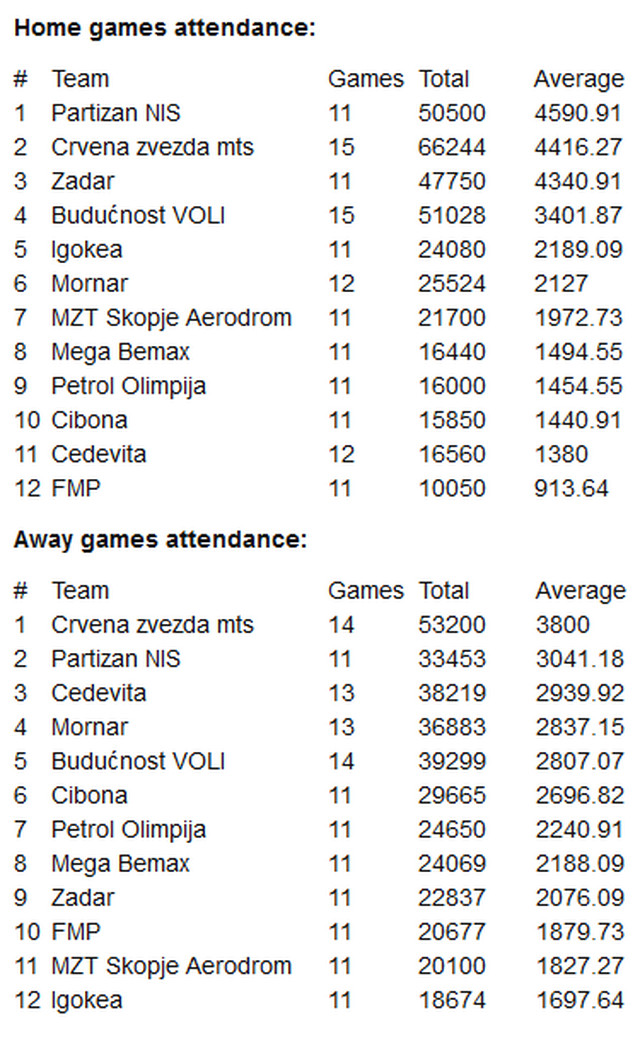 Tabela ABA liga