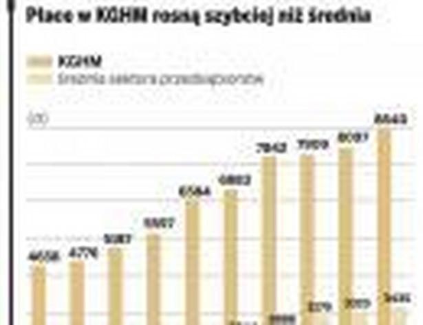 Płace w KGHM rosną szybciej niż średnia
