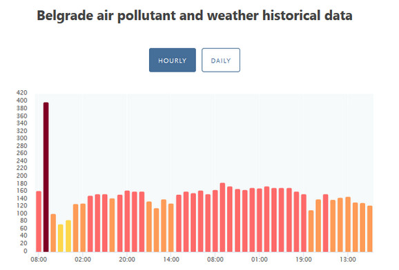 Zagađenje u Beoogradu bilo najgore nešto posle 8 sati
