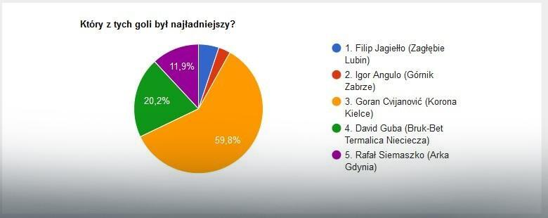 Wyniki głosowania na EkstraGola 13. kolejki