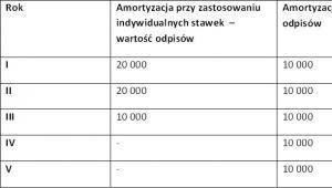 Amortyzacja samochodu osobowego używanego o wartości 50 tys. zł
