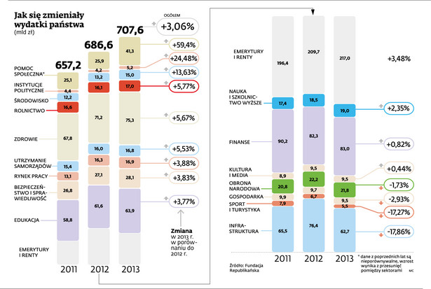 Jak się zmieniały wydatki państwa