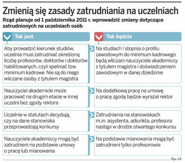 Zmienią się zasady zatrudniania na uczelniach