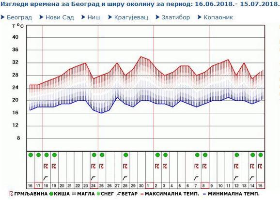Prognozirano vreme u glavnom gradu