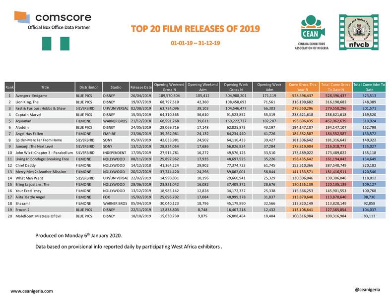 Top  films of 2019 (ceanigeria)