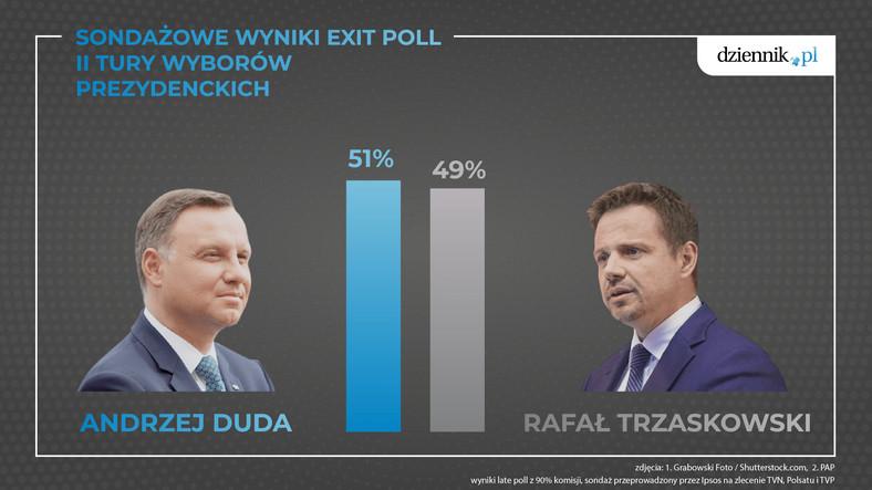 Sondaż exit poll Ipsos opublikowany przez TVP, TVN i Polsat o godz. 21, tuż po zakończeniu ciszy wyborczej, wskazywał, że Andrzej Duda uzyskał 50,4 proc. głosów, a Rafał Trzaskowski uzyskał 49,6 proc. Oznaczało to 0,8 proc. przewagi Dudy nad Trzaskowskim.