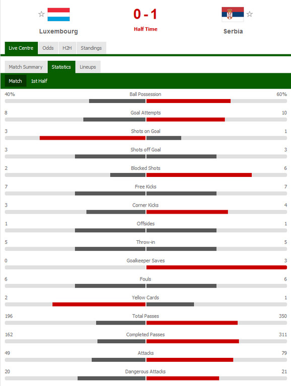 Statistika prvog poluvremena utakmice Luksemburg - Srbija