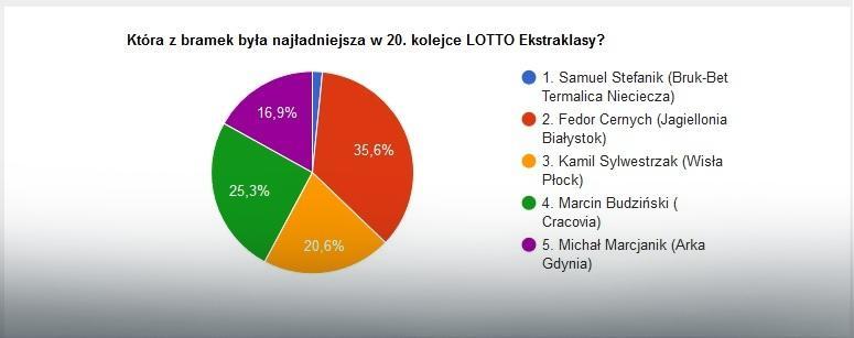 Wyniki głosowania na najładniejszą bramkę 20. kolejki LOTTO Ekstraklasy
