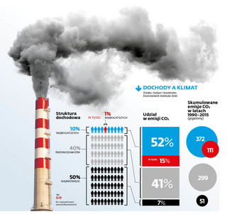 Era klimatycznej niesprawiedliwości
