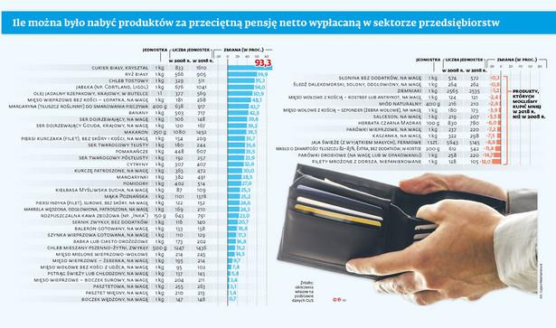 Ile można było nabyć produktów za przeciętną pensję netto wypłacaną w sektorze przedsiębiorstw