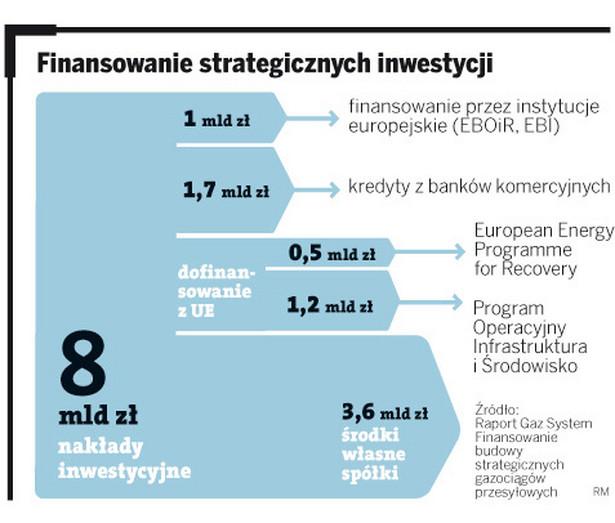 Finansowanie budowy strategicznych gazociągów przemysłowych.