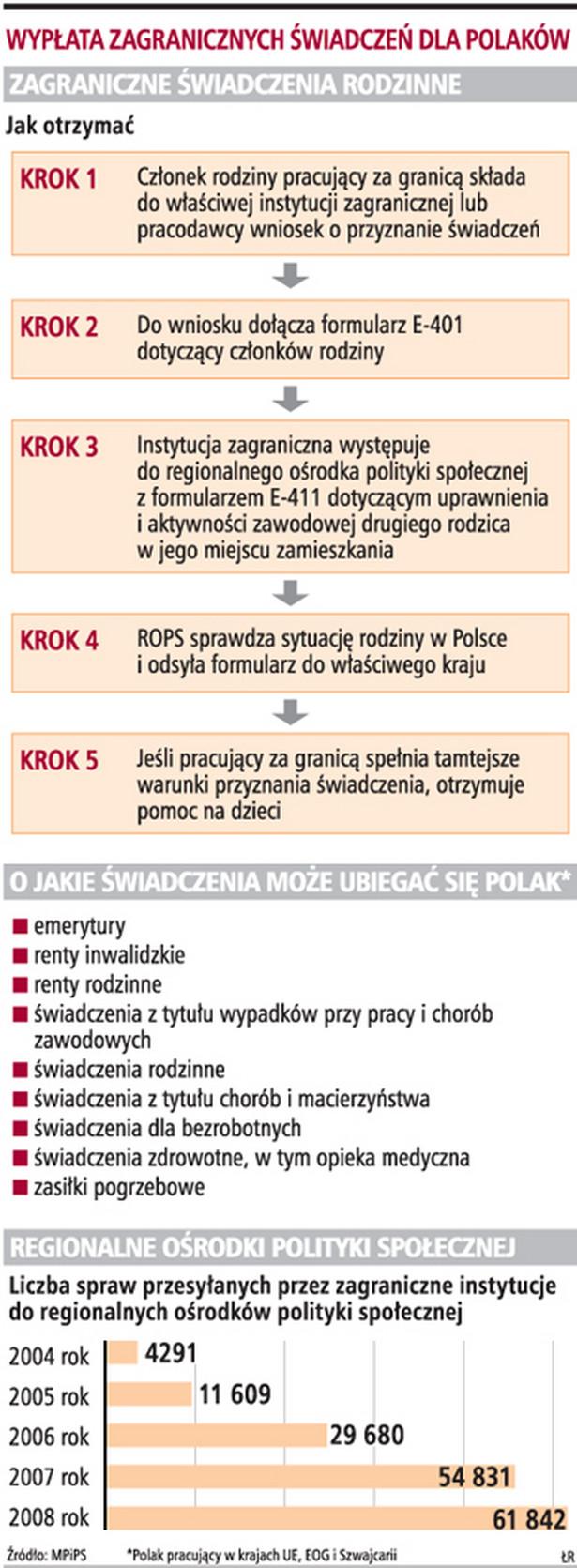 Wypłata zagranicznych świadczeń dla Polaków