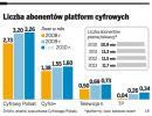 Liczba abonentów platform cyfrowych