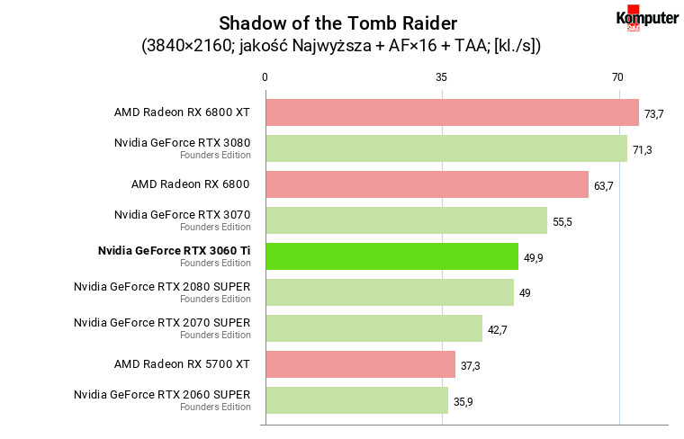 Nvidia GeForce RTX 3060 Ti FE – Shadow of the Tomb Raider 4K