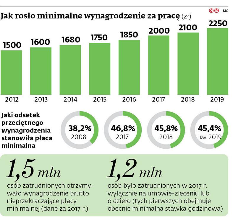 Jak rosło minimalne wynagrodzenie za pracę