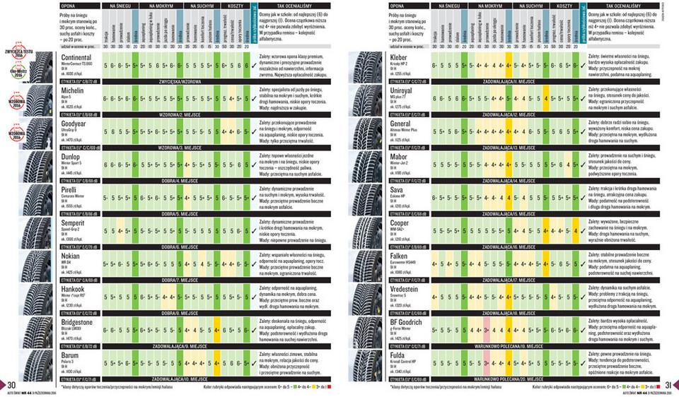 Test Opon Zimowych W Rozmiarze 20555 R16 Już Wiemy Które Są