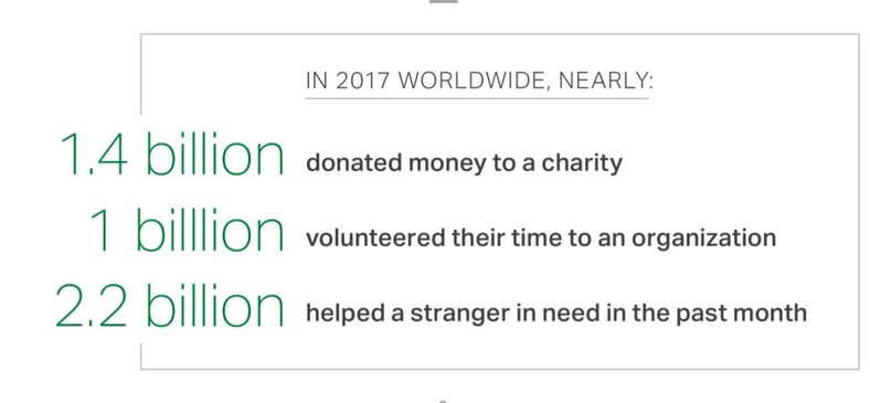 Gallup's World's Most Generous countries