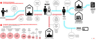 System Rejestrów Państwowych: Bałagan w USC i dowodach osobistych