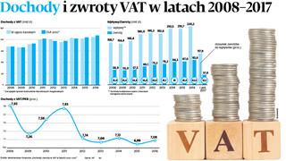 Fiskus wytoczy nową broń przeciwko nieuczciwym podatnikom VAT