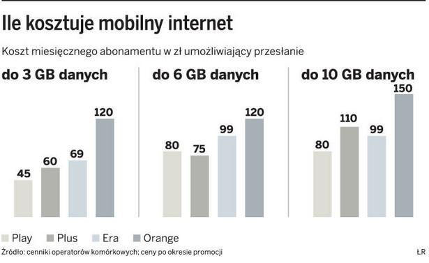 Ile kosztuje mobilny internet
