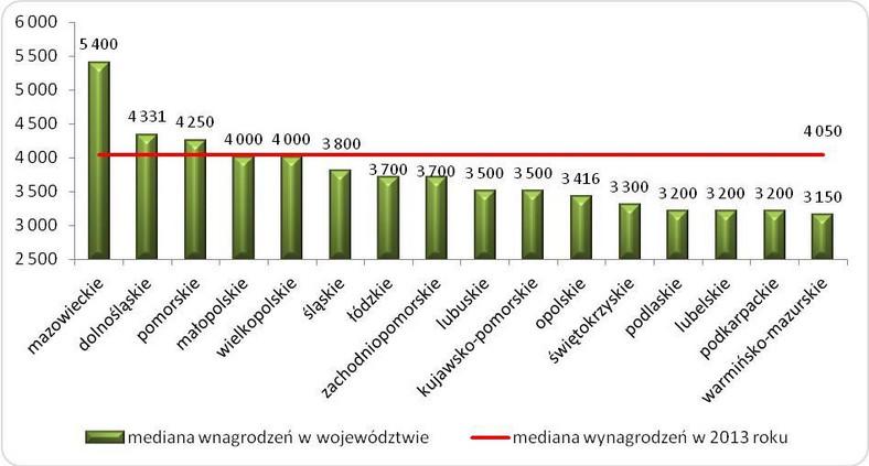 Wynagrodzenia całkowite brutto w województwach w 2013 roku