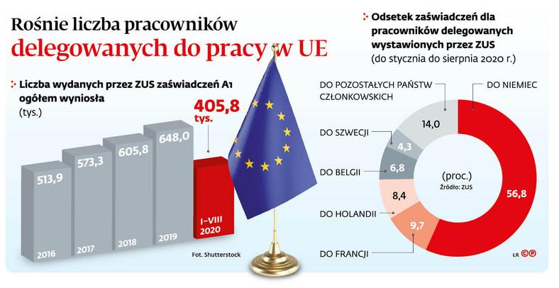 Rośnie liczba pracowników delegowanych do pracy w UE