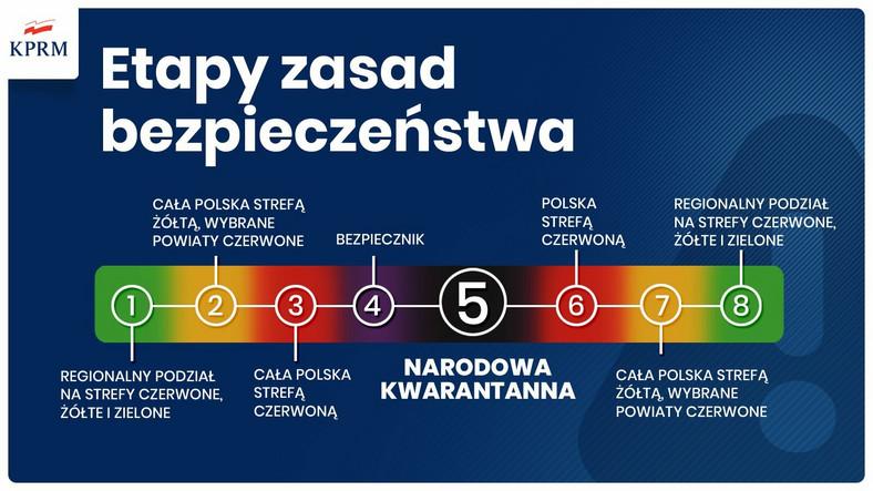 Nowe obostrzenia w Polsce. Etapy zasad bezpieczeństwa