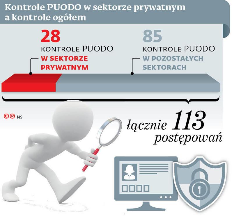 Kontrole PUODO w sektorze prywatnym a kontrole ogółem