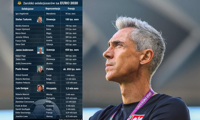 Paulo Sousa na dwunastym miejscu wśród zarobków selekcjonerów