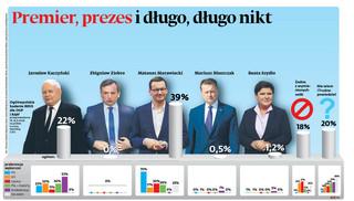 Najlepszy kandydat na premiera? Zobacz, kogo wskazują Polacy [SONDAŻ]