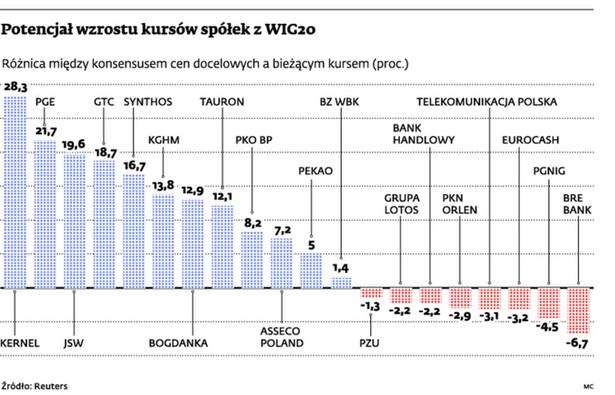 Potencjał wzrostu kursów spółek z WIG20