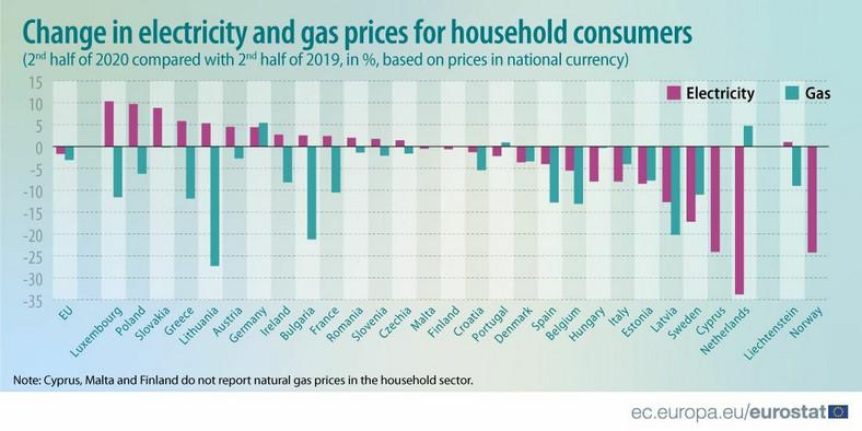 Zmiany cen energii elektrycznej i gazu w krajach UE w 2p2020 od 2p2019