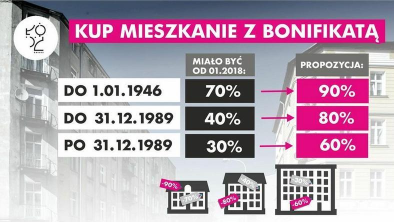 3/4 budynków komunalnych, w których znajdują się gminne lokale, powstało przed 1945 r.