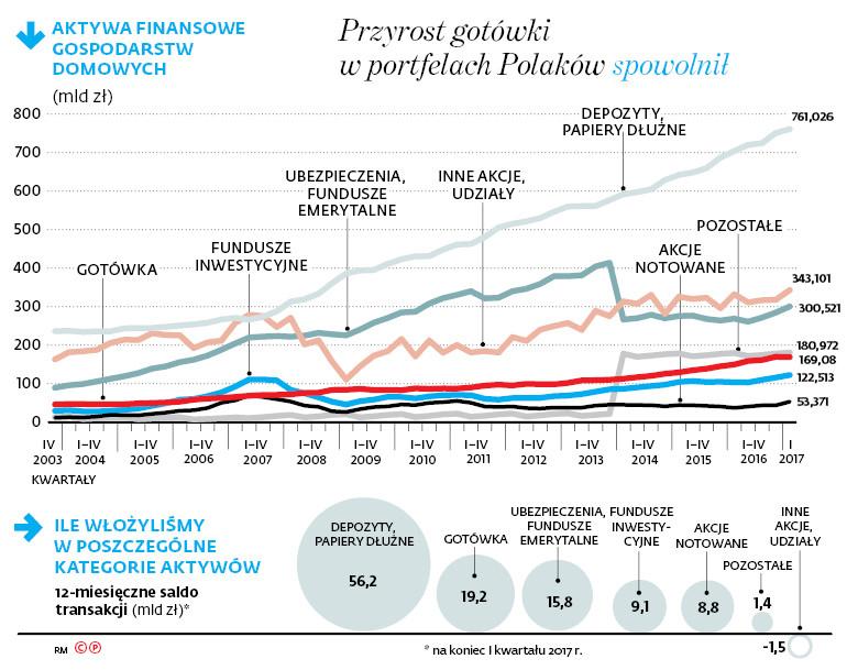 Przyrost gotówki w portfelach Polaków spowolnił