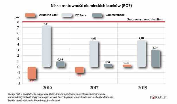 """Jednym z kluczowych problemów, z którymi borykają się niemieckie banki, jest ich niska rentowność. Niemieccy kredytodawcy nie osiągają wystarczających zysków. W ostatnich trzech latach rentowność kapitału była na zbyt niskim poziomie, aby usatysfakcjonować inwestorów. Słabe wyniki były uzasadnieniem dążenia do konsolidacji w sektorze, w tym niedawnej nieudanej próby połączenia Commerzbanku i Deutsche Banku. Dyrektor generalny Commerzbanku Martin Zielke, który w zeszłym miesiącu zrezygnował z rozmów o fuzji z Deutsche Bankiem, powiedział, że bank może """"zaostrzyć"""" swoją strategię, ponieważ jest niezadowolony z obecnego poziomu rentowności. Jak to możliwe, że w jednym z najbogatszych krajów Europy osiągnięcie przyzwoitych zysków w sektorze bankowym jest tak trudne?"""