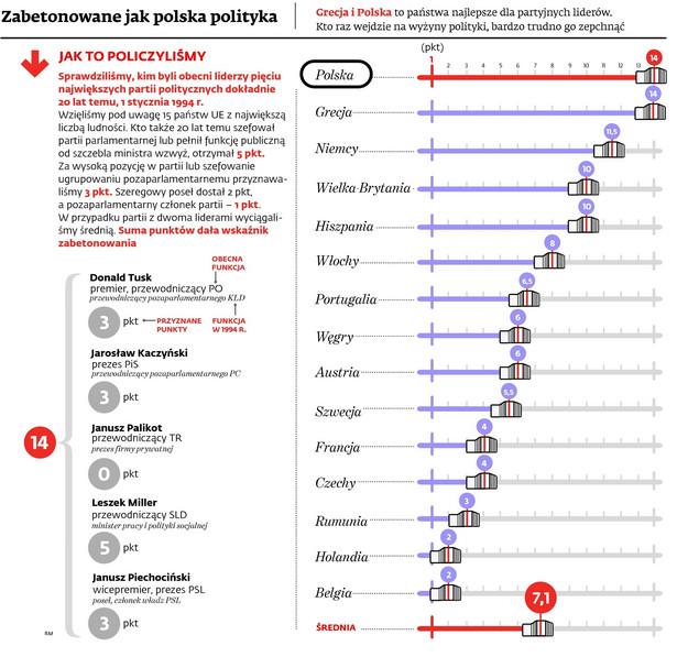 Zabetonowane jak polska polityka