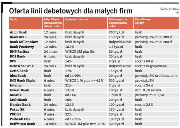 Oferta linii debetowych dla małych firm