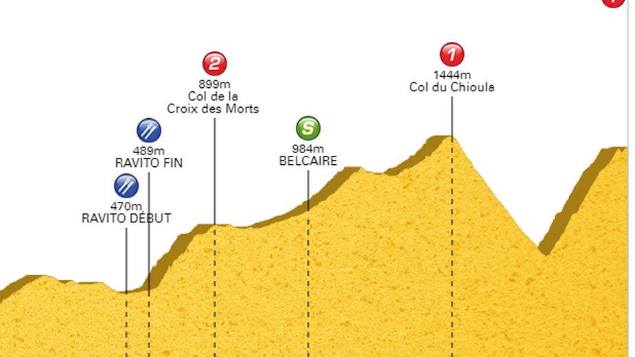 Liderem Ronde de l'Isard pozostał Sylvain Moniquet