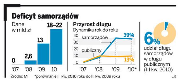 Deficyt samorządów