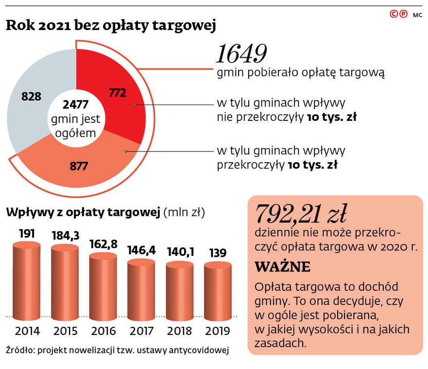 Rok 2021 bez opłaty targowej