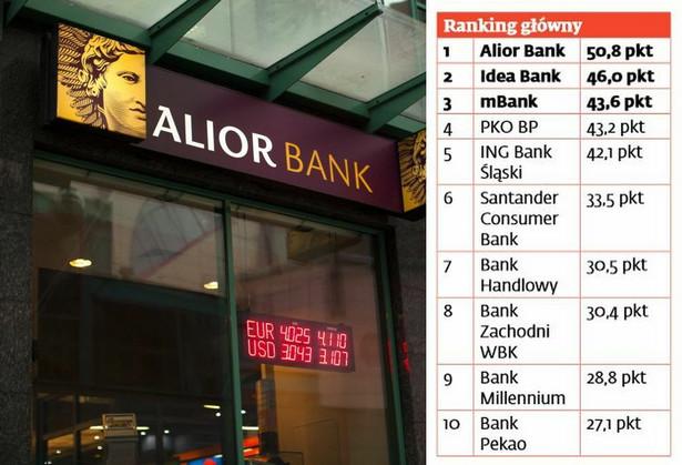 """Alior Bank został zwycięzcą pierwszej edycji konkursu """"Gwiazdy Bankowości"""", zorganizowanego przez DGP i firmę doradczą PwC. W ramach tego konkursu ocenialiśmy wyniki finansowe banków za ubiegły rok, a także wprowadzone przez nie w tym czasie innowacje. Alior wprawdzie nie wygrał w żadnym z czterech podrankingów, ale w każdym był w czołówce, dlatego ostatecznie palma pierwszeństwa przypadła właśnie jemu. Na drugim miejscu znalazł się Idea Bank. Stało się tak dzięki dużej przewadze, jaką zdobył nad konkurentami w kategorii """"tempo rozwoju"""". Trzecią pozycję zdobył mBank – zwycięzca w kategorii """"innowacje"""", któremu ogólnym podsumowaniu udało się minimalnie wyprzedzić PKO BP i nieco bardziej – ING Bank Śląski. Ta piątka uzyskała zdecydowaną przewagę nad pozostałymi 16 bankami, które zgłosiły się do konkursu."""